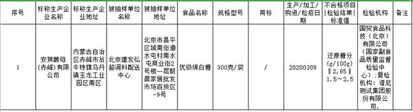 快讯!北京食品抽检安琪酵母绵白糖被检不合格