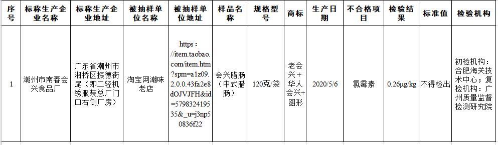 国家市场监管总局抽检5批次食品不合格 农药残留超标、质量指标不达标等