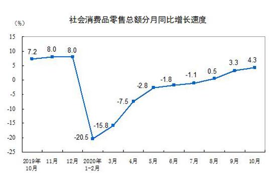 前十个月社会消费品零售总额311901亿元,同比下降5.9%