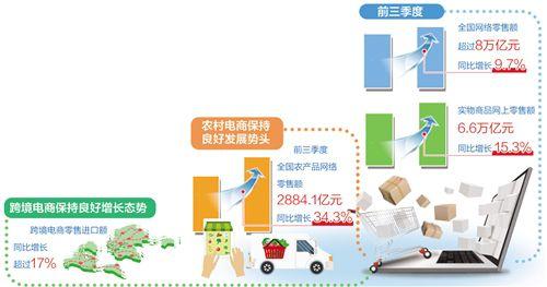 在线服务消费加速回暖,电商加快推动产业数字化发展